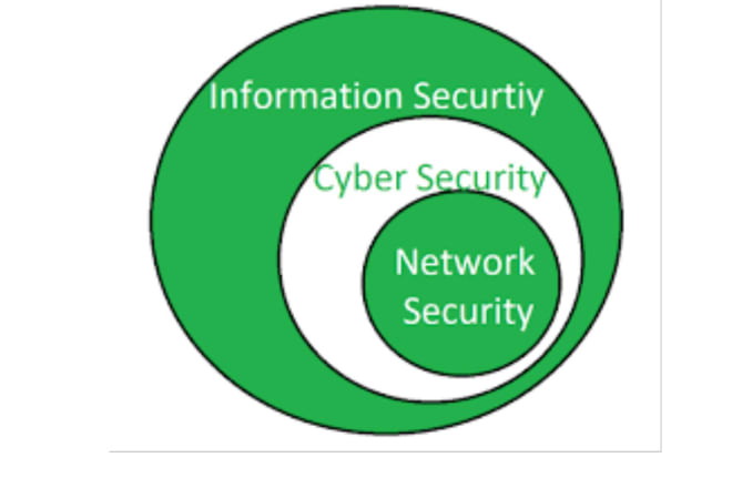 I will do detailed research and summary on information and cyber security issues